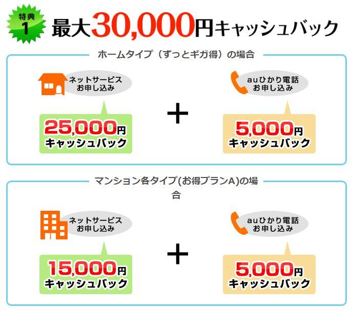 BIGLOBE光(auひかり)現金最大30,000円キャッシュバックキャンペーン